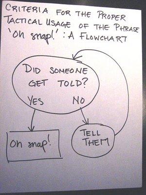 oh-snap-flowchart